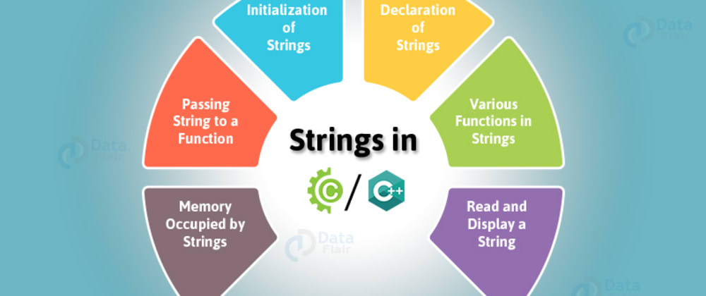 Cover image for How to convert an integer into String?