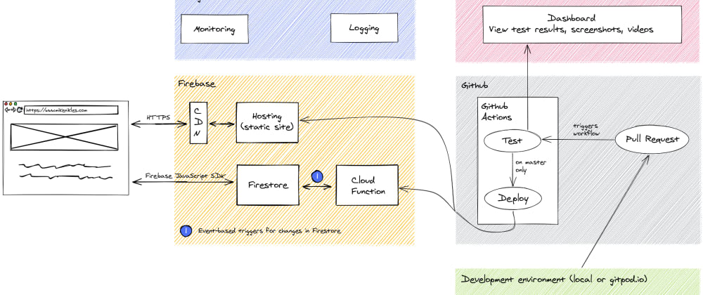 Cover image for Cloud Native Web Development Project Overview - A diagram
