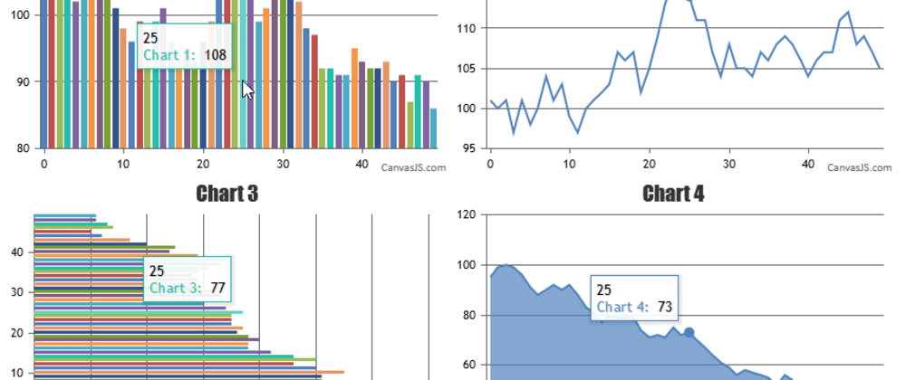Cover image for Sync Tooltip across multiple charts in your dashboard with CanvasJS
