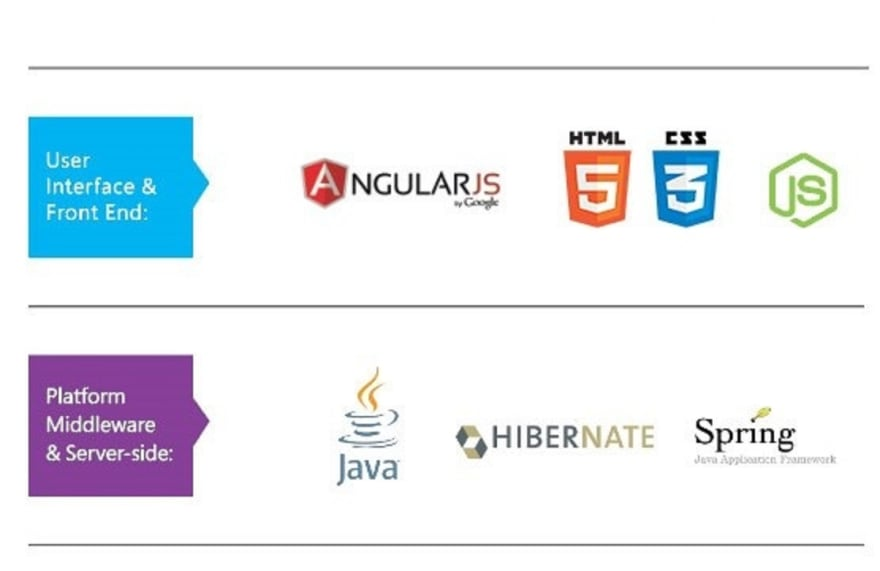 10 Frameworks Java and Web Developers Can Learn in 2019 - DEV Community 👩‍💻👨‍💻