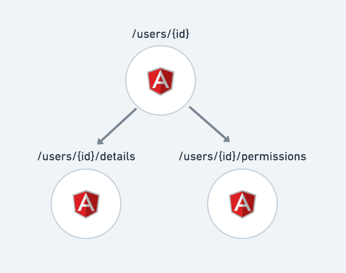 An AngularJS app with all routes rendering Angular components