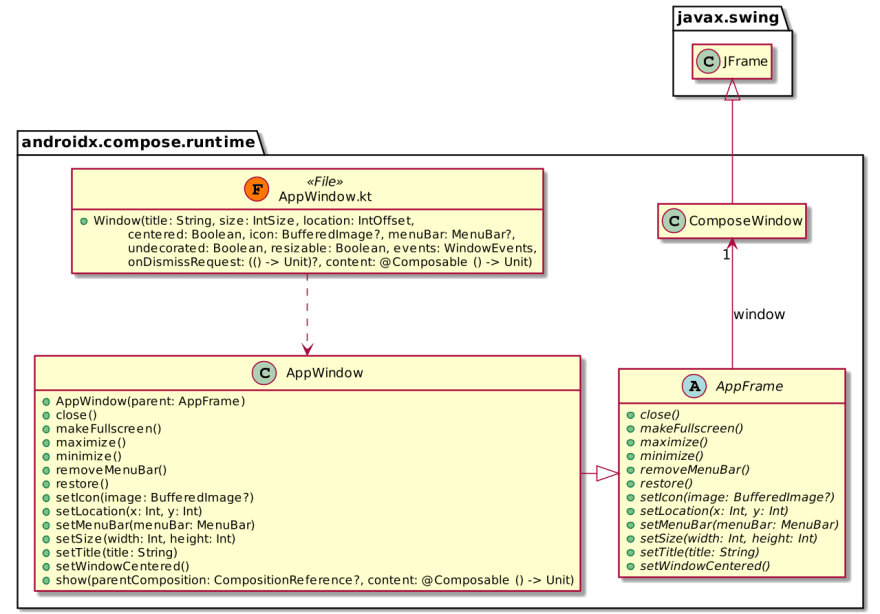 Compose's Window class diagram