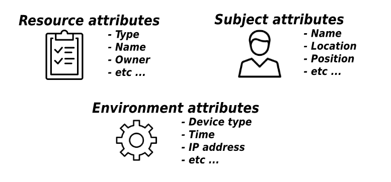 Attribute-Based access-control