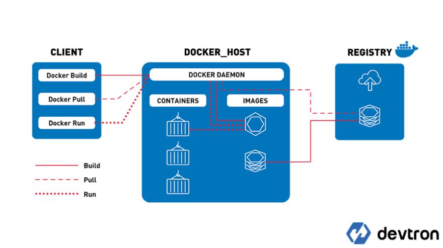 Docker Functionalities managing Containers