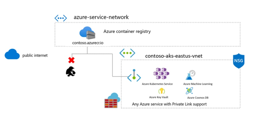 Private Links