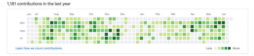 Github chart from my account meghna-saxena