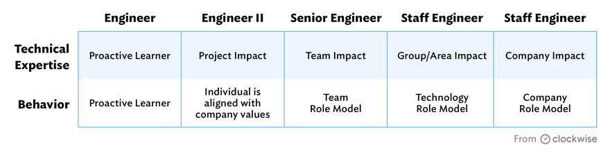 Sample career path for software engineering individual contributors