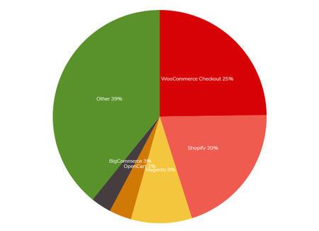 Số liệu thống kê theo tỷ lệ sử dụng eCommermece Platform trong 1 triệu Website hàng đầu