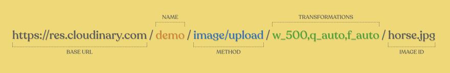 Cloudinary URL API Anatomy