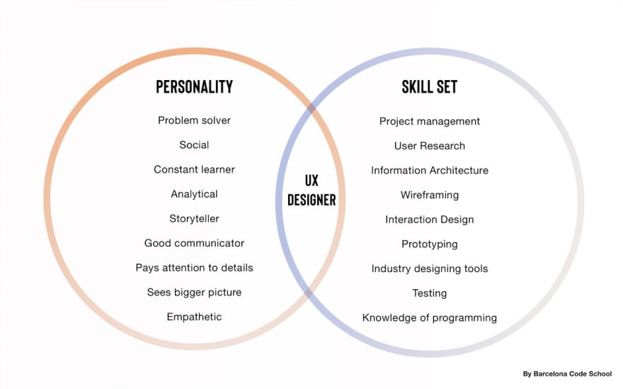 UX Designer skills and the background