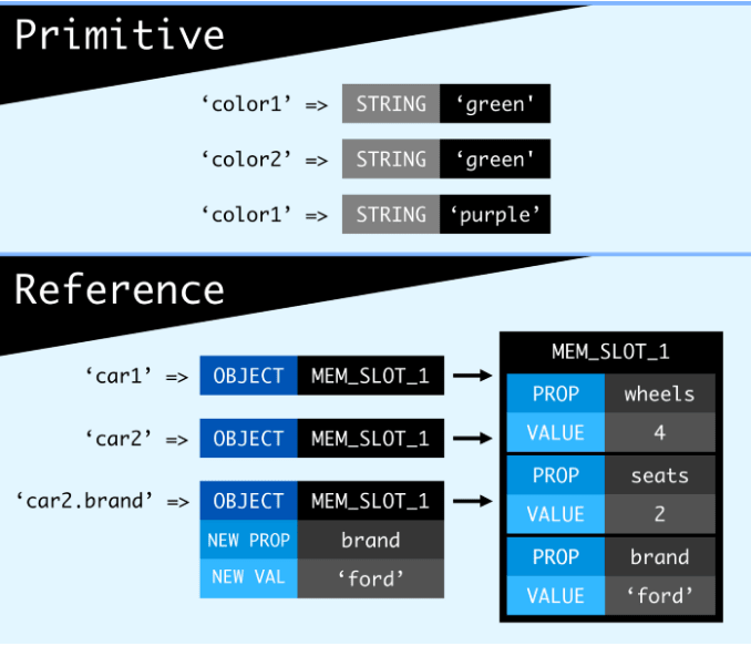Alt primitive type vs reference type in memory process