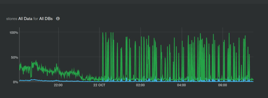 Disk Utilization % - from all processes running on the node