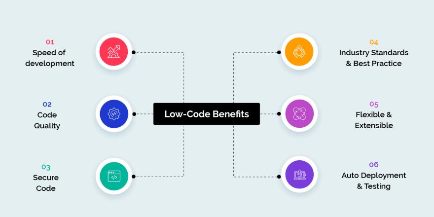 benefits of Low-Code