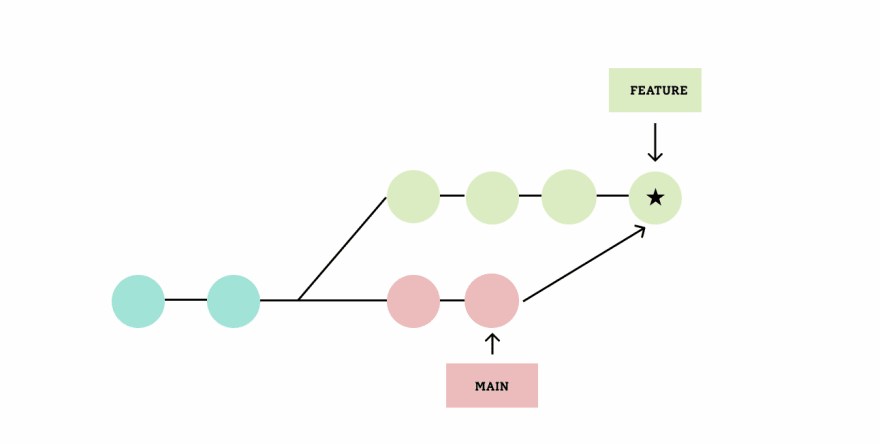 Merge Master --> Feature Branch