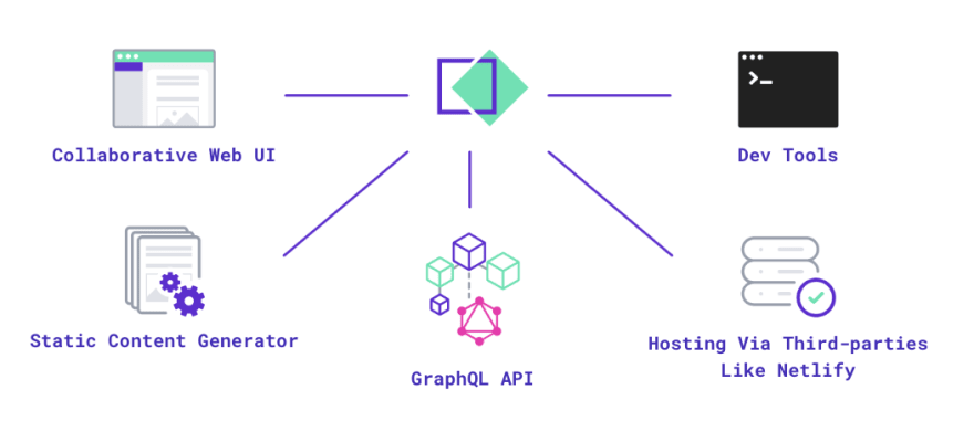 TakeShape's Collaborative Web UI, Static Site Generator, GraphQL QPI, Dev Tools, Hosting Via Third-parties