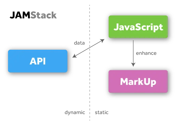 A diagram showing JAMStack elements. JavaScript and Markup are static. JavaScript enhances Markup. API is dynamic. API and JavaScript send data to each other.
