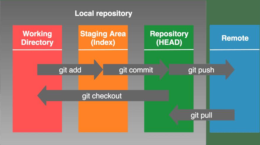 GitHub Working