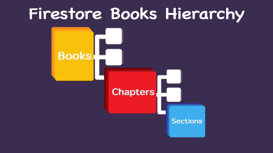 Firestore Hierarchy