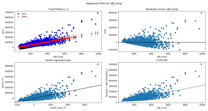 linear regression of sqftliving