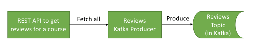 A typical Kafka Producer<br>