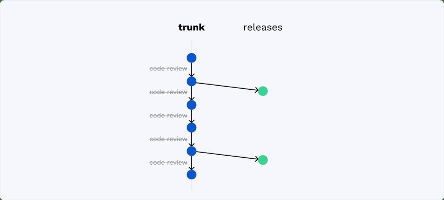 Trunk-Based Development For Smaller Teams