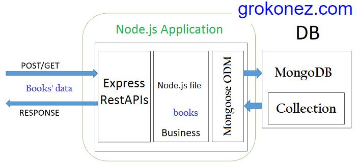 react-redux-http-client-nodejs-restapi-express-mongoose-mongodb---backend-architecture