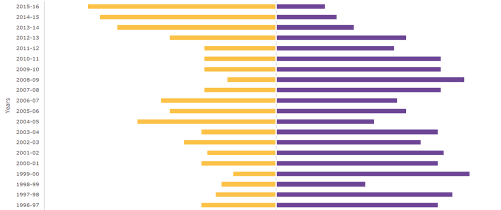 Cover image for How to Create a Diverging Bar Chart with JavaScript — 20 Years of LA Lakers Win-Loss Record with Kobe
