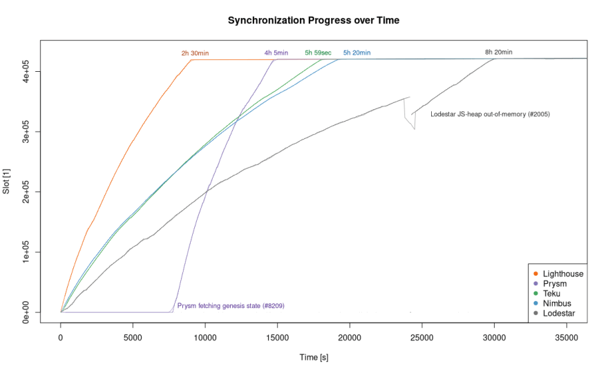 Sync Progress