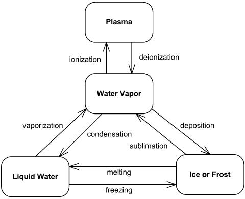 Water phase UML state machine diagram