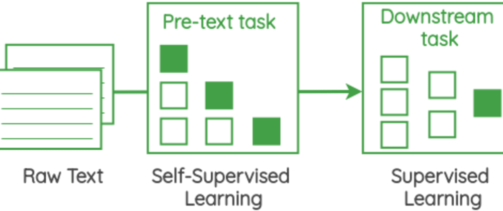 Cover image for Self Supervised Representation Learning in NLP