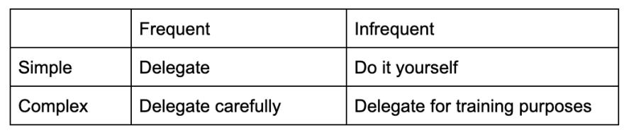 Delegation matrix (filled out)
