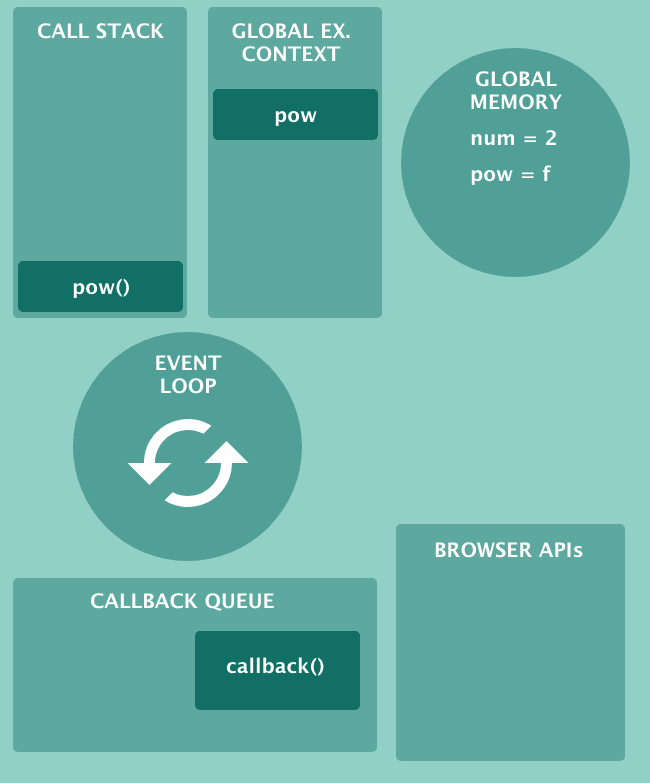 More boxes: Callback Queue, Browser APIs, Event Loop