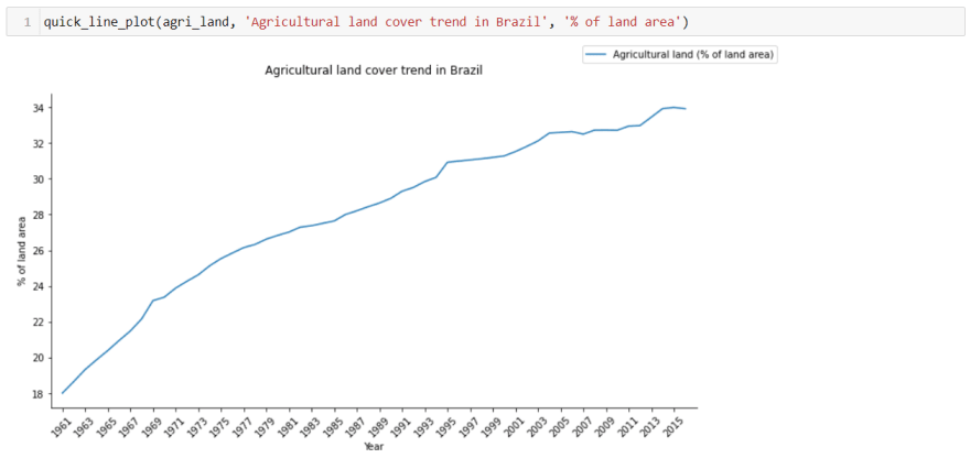 line-chart-brazil-agriculture-land-2.png