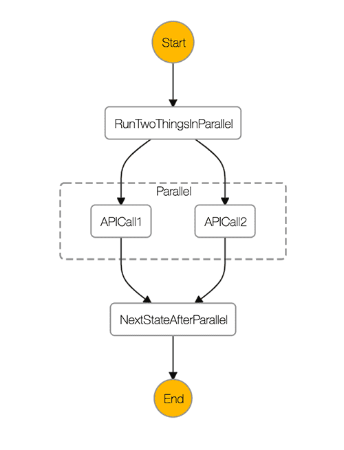 Parallel State Diagram