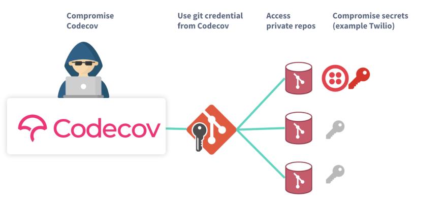 Example Codecov attack path