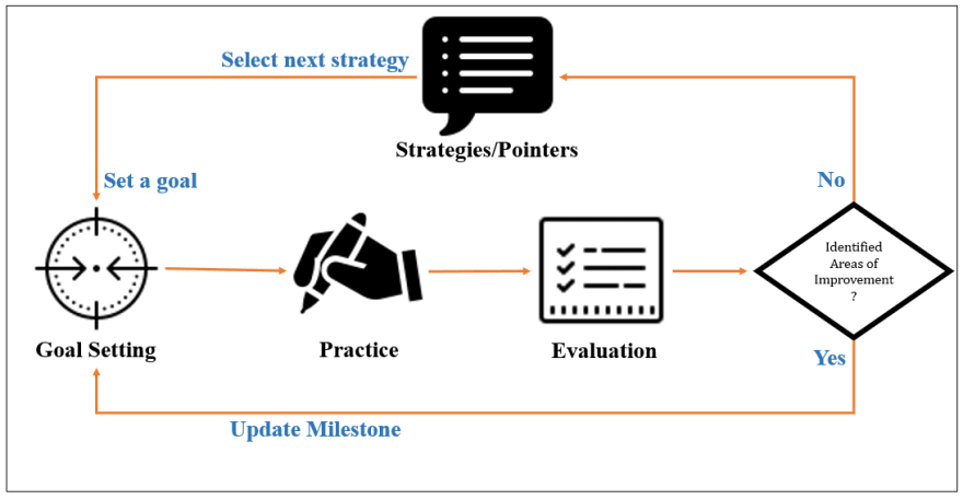 Iterative Process To Ingest And Evaluate Strategies