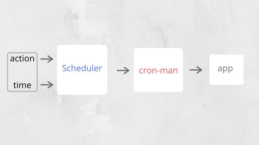 cron-job work flow The Scheduler