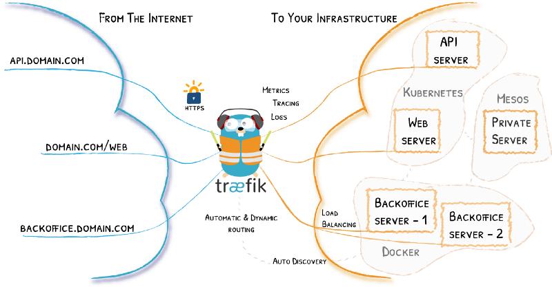 Traefik topology