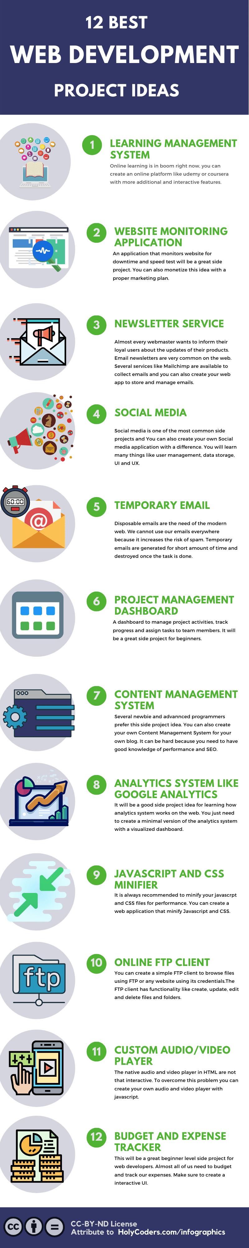 Best web development side project ideas infographics