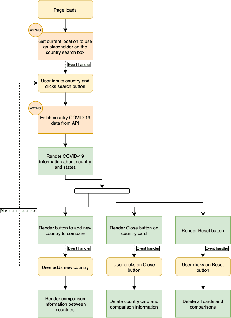 COVID-19 Dashboard flow chart.png