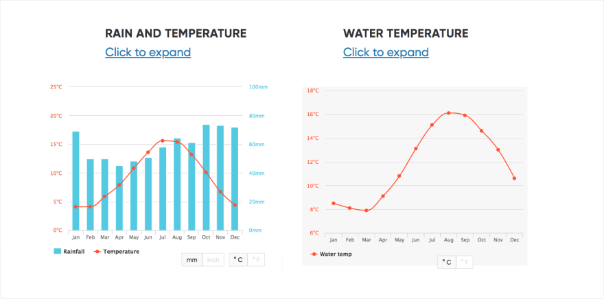water-temperature-chart