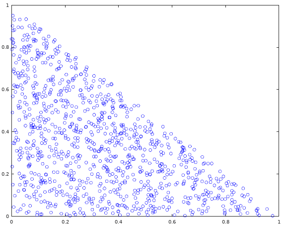 Sample illustration of 1000 points in interval 0, 1