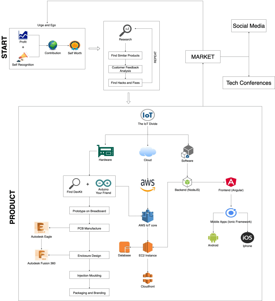 IoT Roadmap