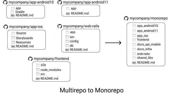 Multirepo to monorepo