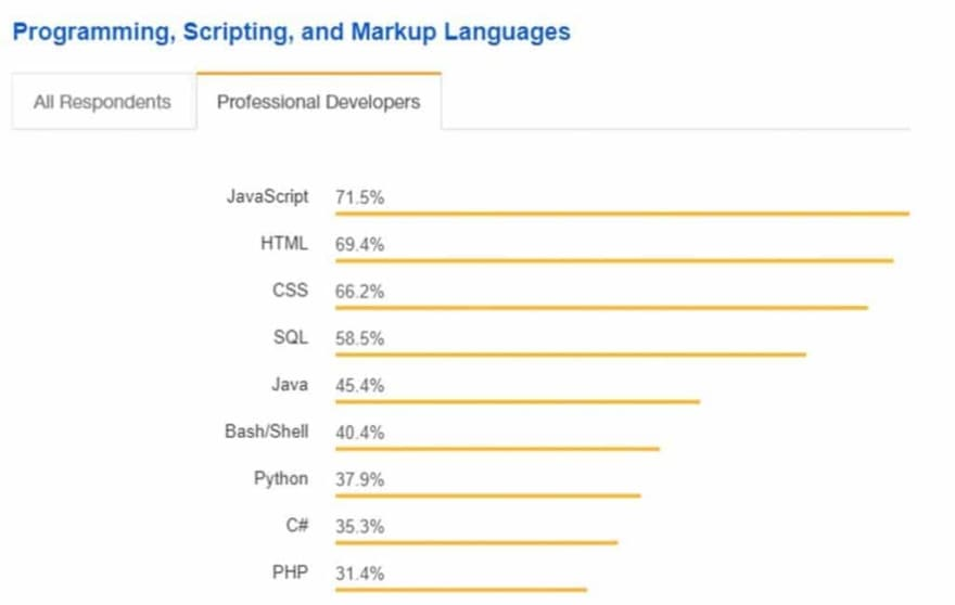 Programming, Scripting and Markup languages