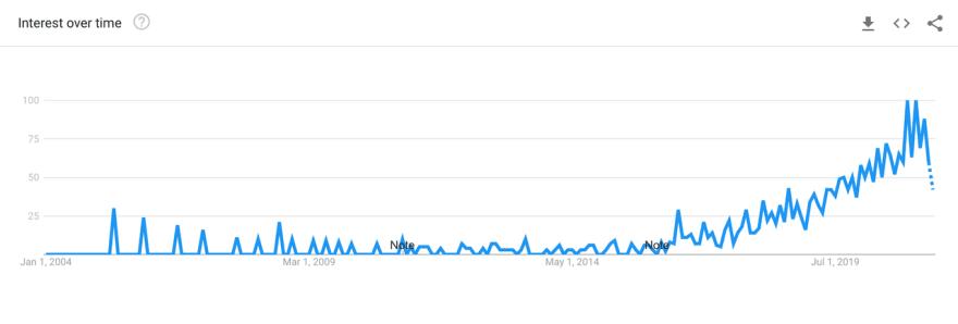 google trends low code