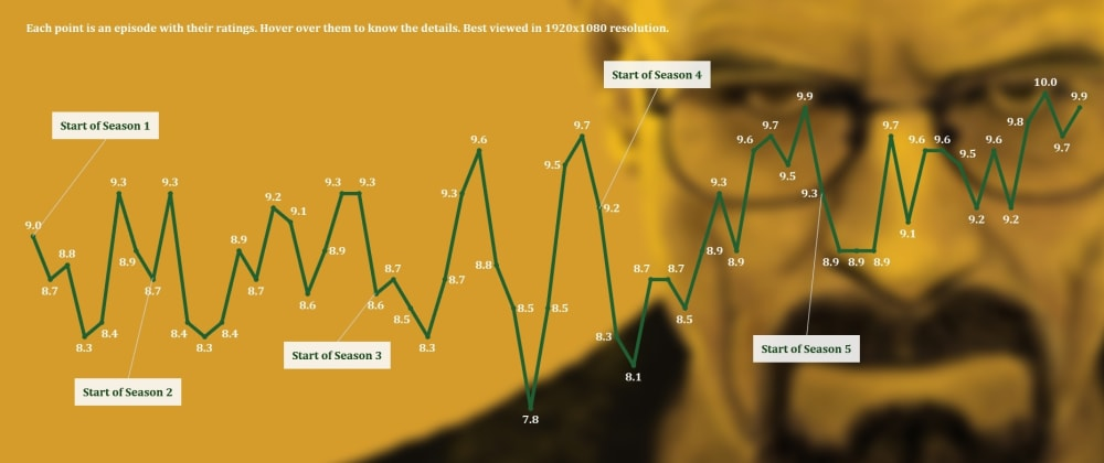 Cover image for Breaking Bad Timeline in Tableau