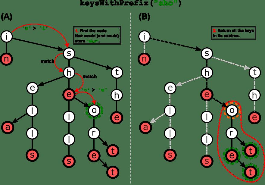 An example of method keysWithPrefix