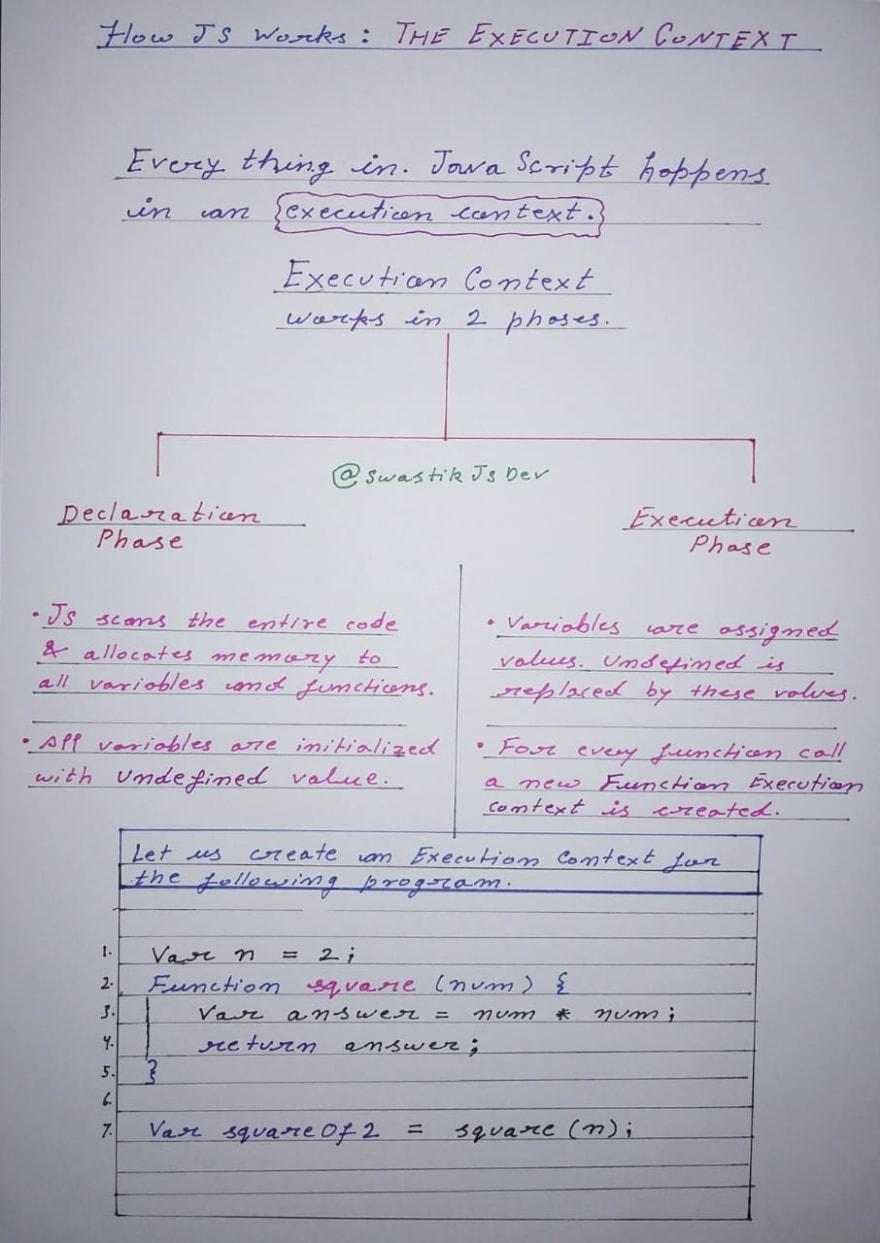 execution context notes