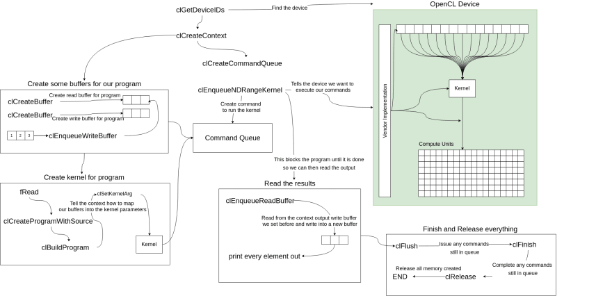 API breakdown of the sample program calls to OpenCL